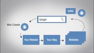 اصول بازاریابی آنلاین(سئو)