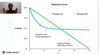 همخوانی محصول و بازار و تأثیر آن بر هک رشد