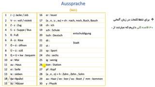 آموزش زبان آلمانی (سطح A)