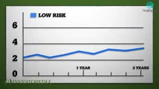 آشنایی با مفهوم ریسک و افق زمانی در سرمایه گذاری