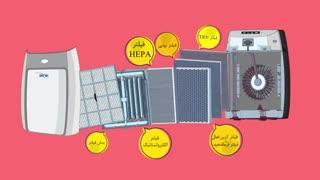 همه ی آنچه که باید درباره ی دستگاه  تصفیه هوا خانگی بدانید