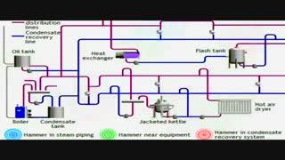 برنامه آموزشی شرکت فارس بخاران قسمت 2( کیفیت بخار، ضربه قوچ ، انتقال بخار )