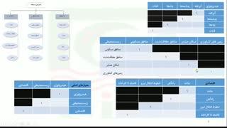 معرفی محصول آموزشی ۲ روش تصمیمگیری چندمعیاره شامل روش AHP و روش BWM
