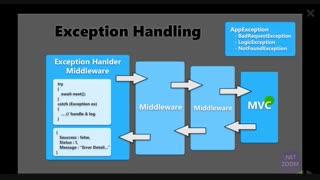 مدیریت خطا(Exception) ها درASP.NET Core توسط Middleware