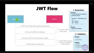 احراز هویت توسط JWT در ASP.NET Core