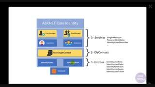 استفاده از Identity و یکپارچه سازی آن با JWTدر ASP Core