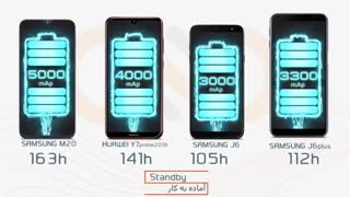 مقایسه گوشیهای Samsung M20، Samsung A20، Samsung J6 و Samsung J6 plus