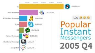 رتبهبندی پرطرفدارترین پیامرسانهای دنیا از ۱۹۹۷ تا ۲۰۱۹