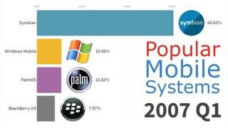 فراز و نشیب سیستم عاملهای موبایل در 20 سال گذشته